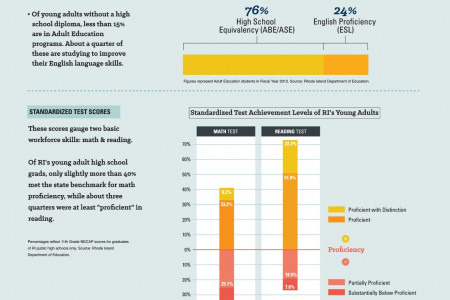 Rhode Island's Young Adult Workforce Infographic