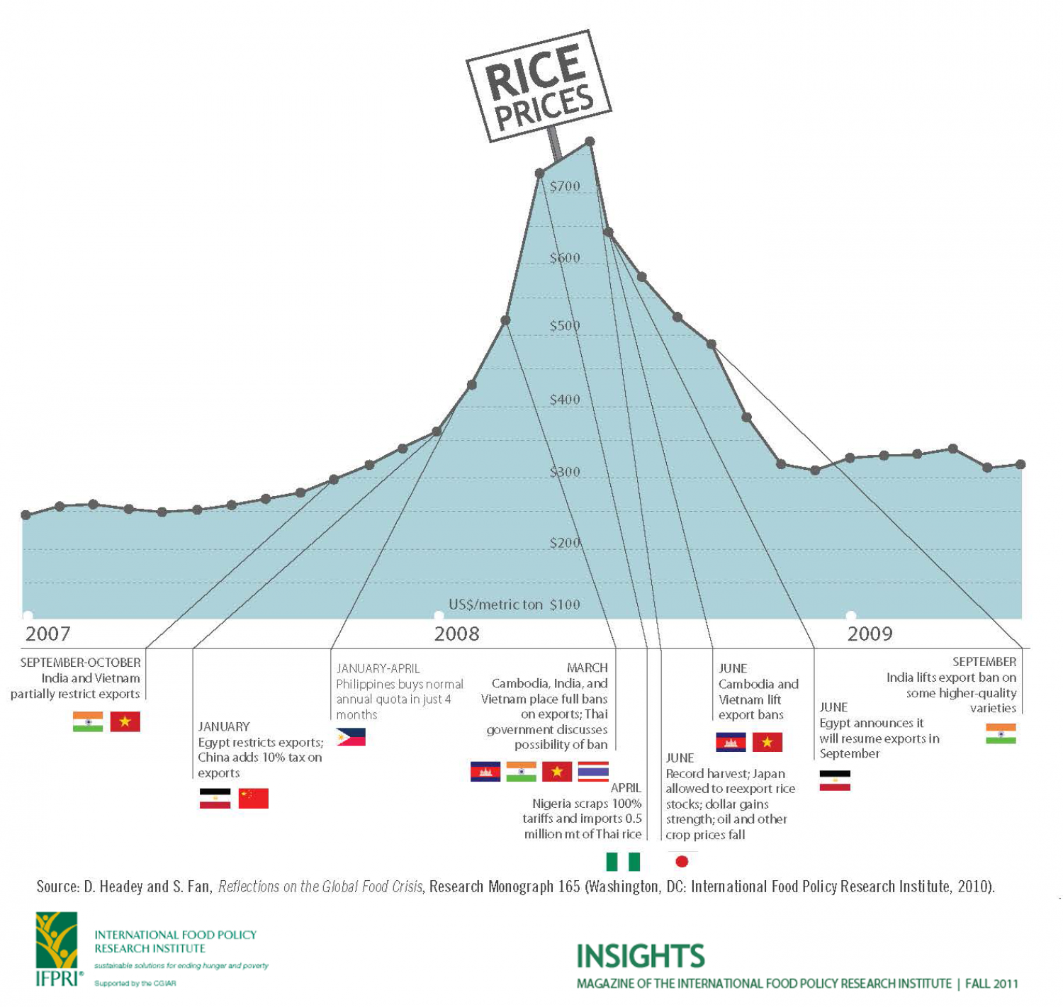 Rice Prices through the 2008 Food Price Crisis Infographic