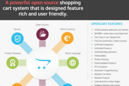 Rich and User Friendly Features of Opencart Infographic