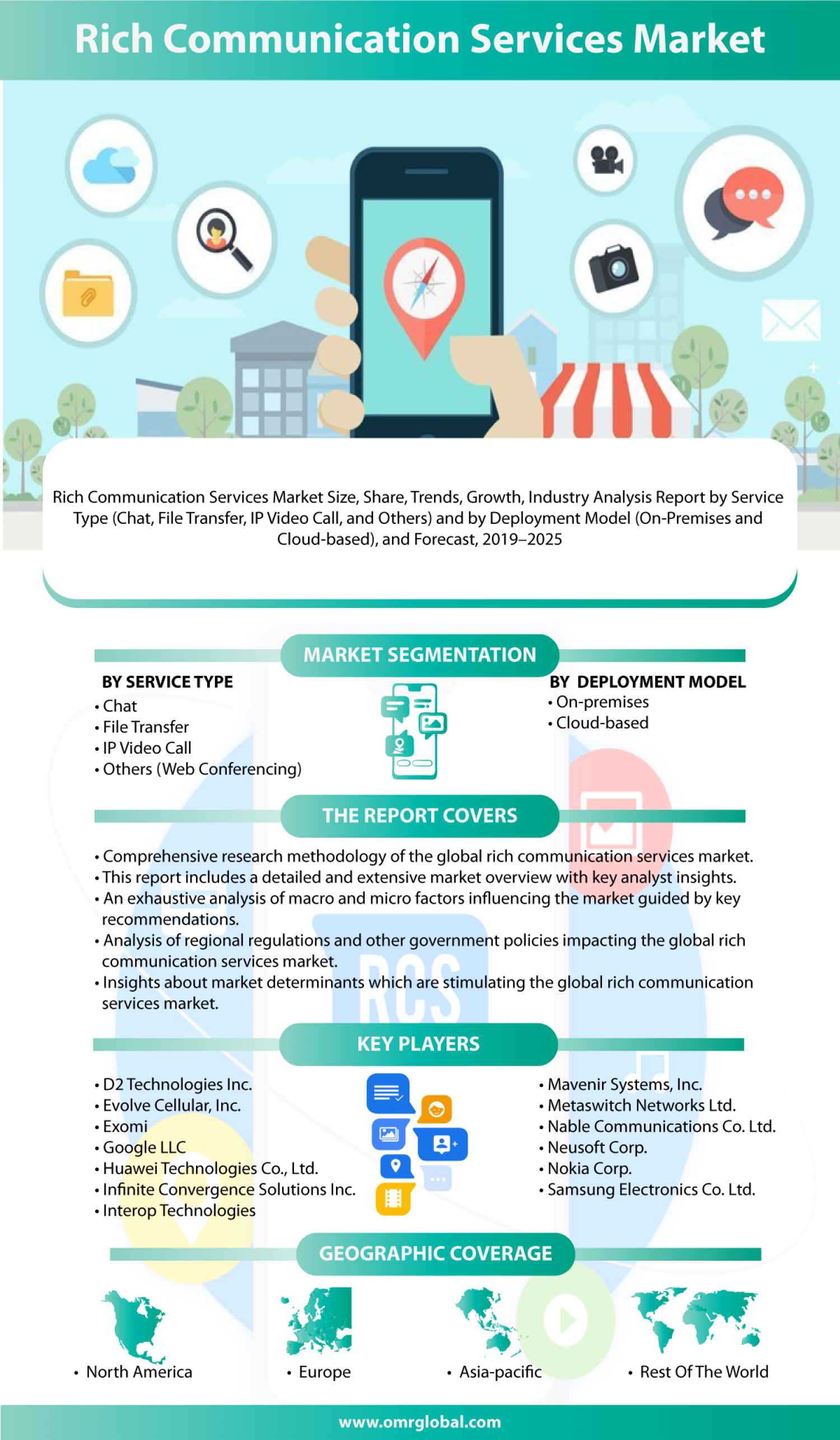 Rich Communication Services Market Segmentation, Forecast, Market Analysis, Global Industry Size and Share to 2025 Infographic