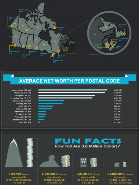 Richest Postal Codes in Canada Infographic