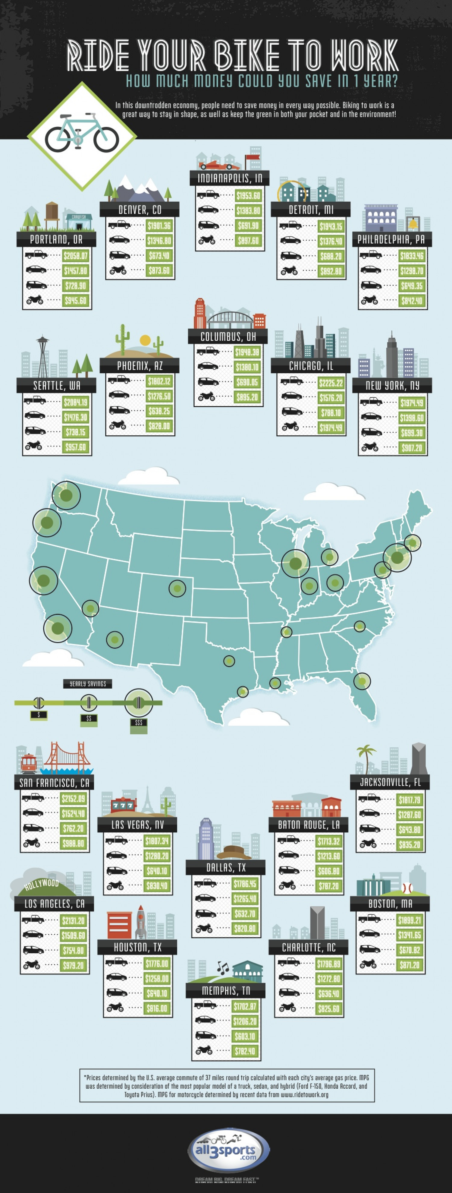 Ride Your Bike to Work Infographic