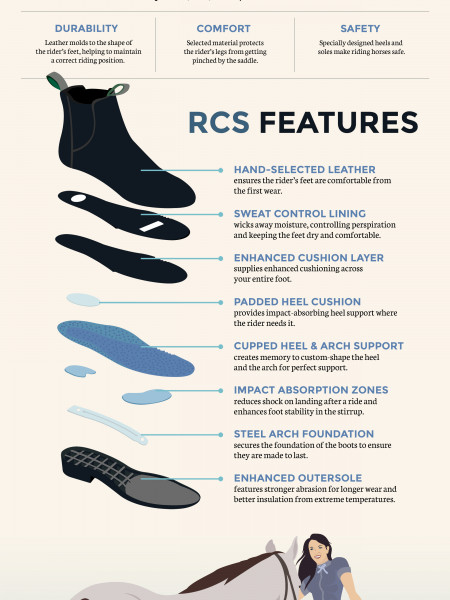 Rider Comfort System Technology in Horse Riding Boots Infographic