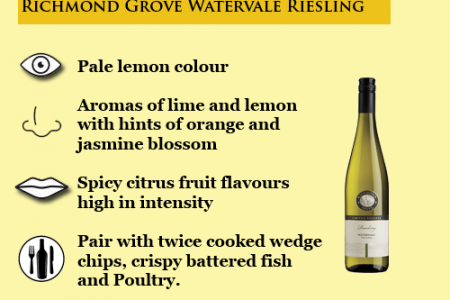 Riesling wines - Australia's most loved - 2016 Infographic