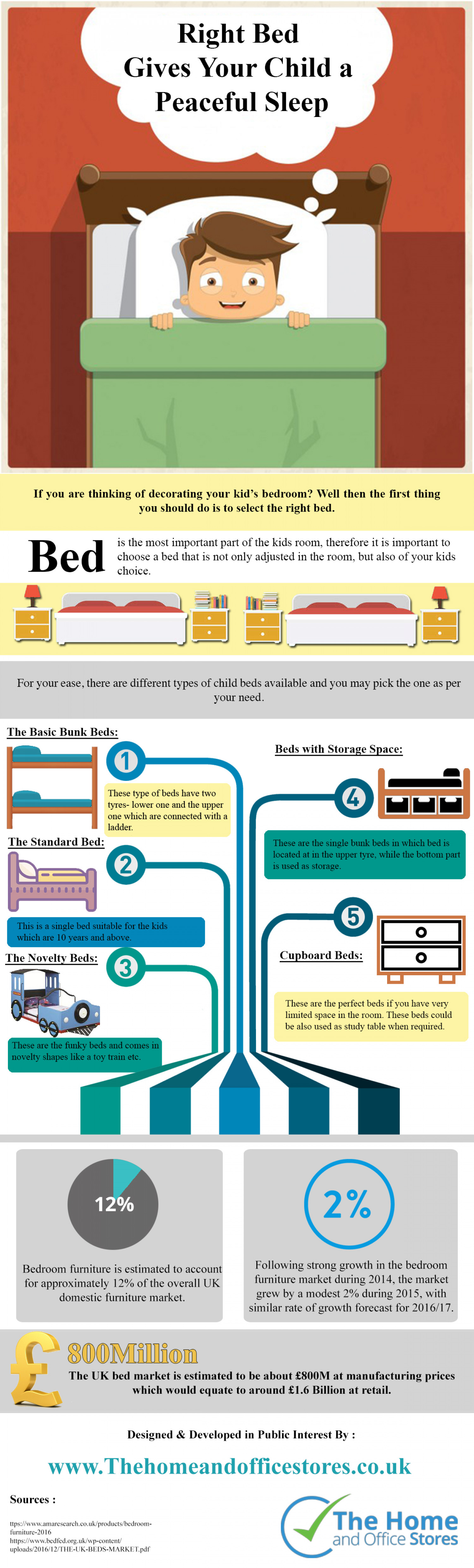 Right Bed Gives Your Child a Peaceful Sleep Infographic