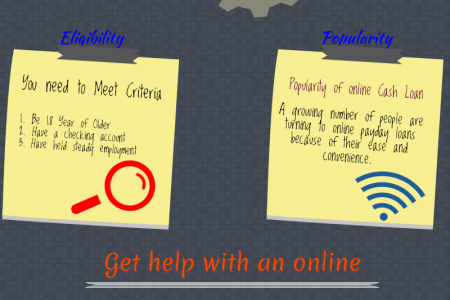 Right Up solution for helpless borrowers with trouble free manners Infographic