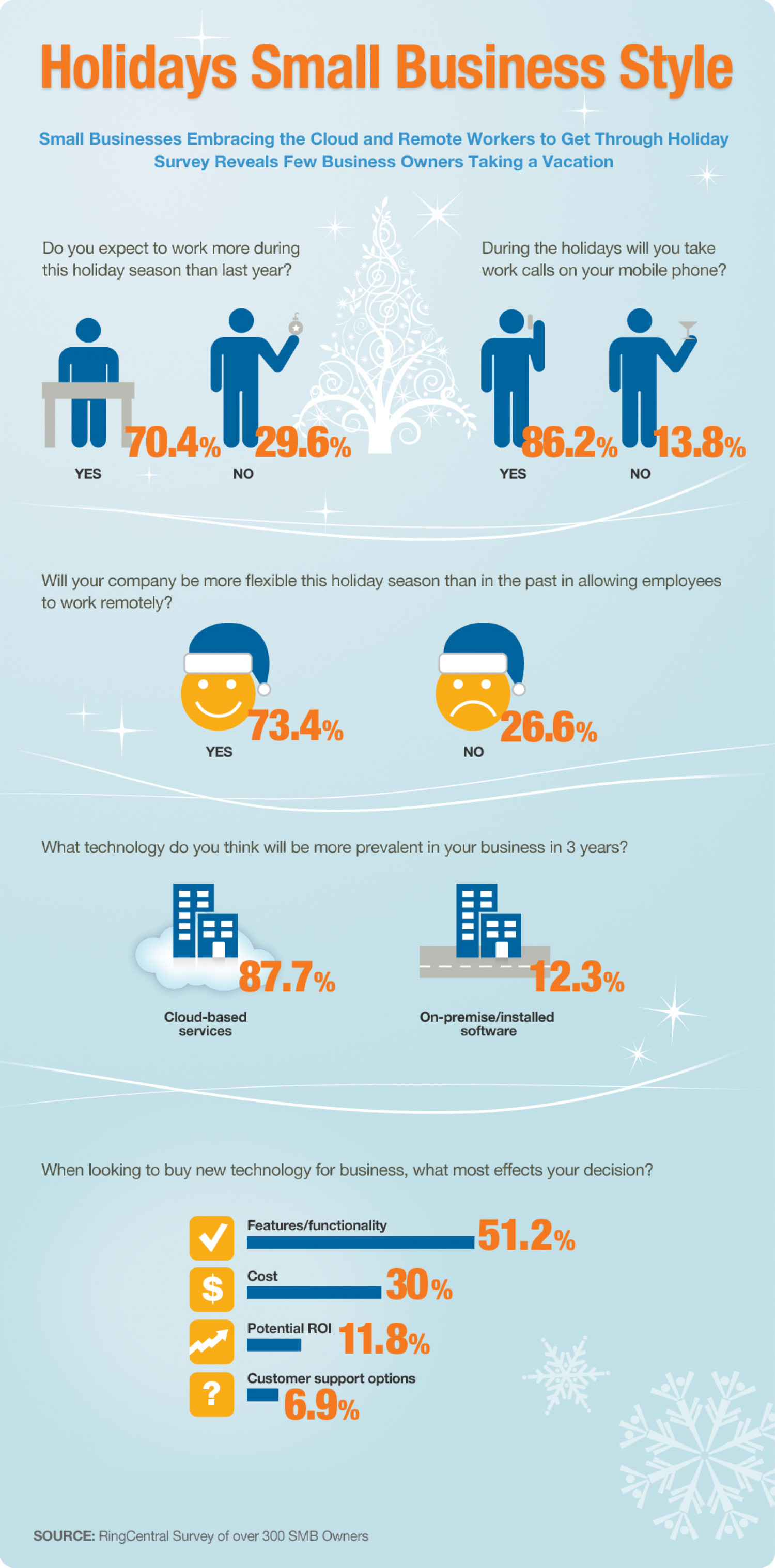 RingCentral Survey Reveals Small Business Owners Embracing a Remote Workforce and Cloud Technology to Get Through the Holidays Infographic