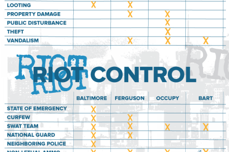 Riots of the 21st Century Infographic