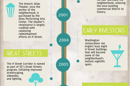 Riots to Revitalization: The Difference on H Street is Night and Day Infographic