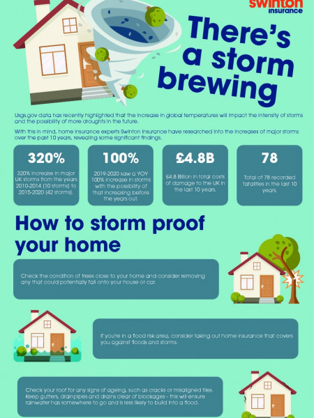 Rise Of Frequency In Storms  Infographic