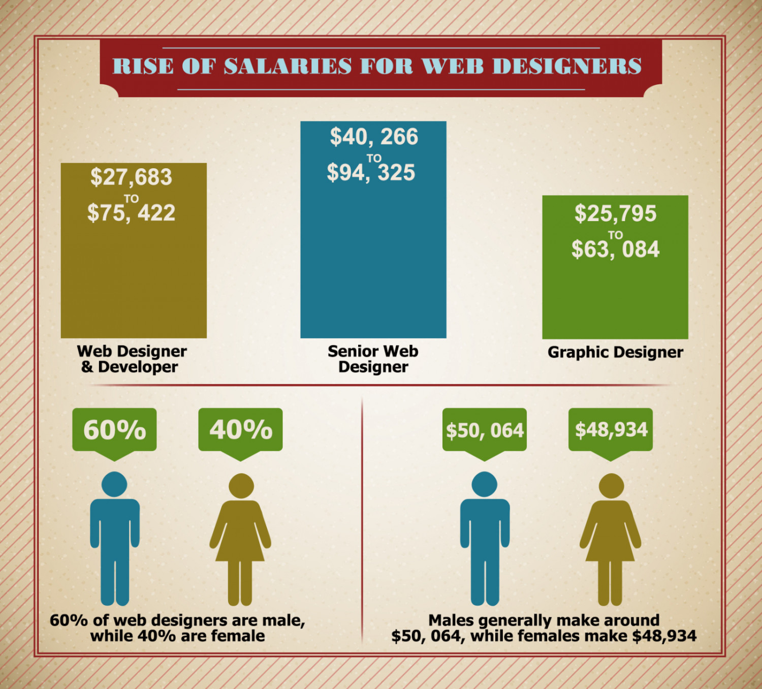 Rise of Salaries for Web Designers  Infographic