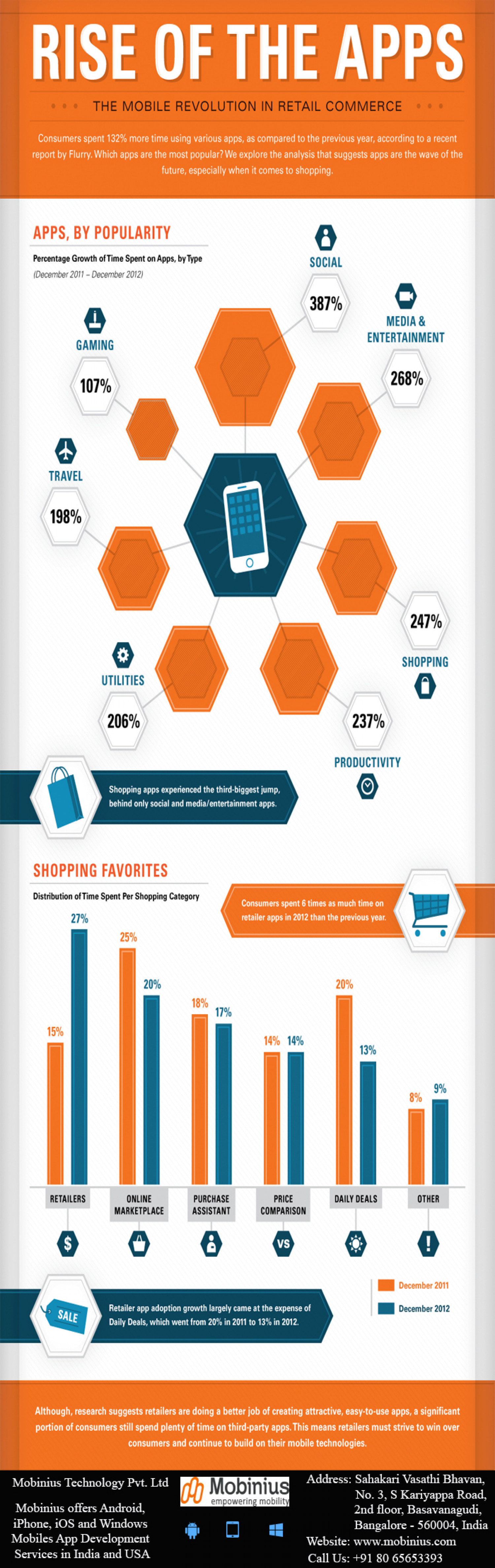 Rise of the Apps  - The Mobile Revalution in Retail Commerce Infographic
