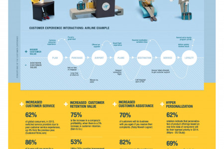 Rise of the Consumer Enterprise Infographic