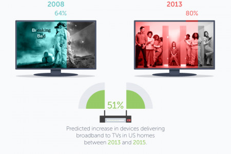 Rise of The Cord-Cutter Infographic