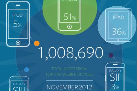 Rise of the mobile Infographic