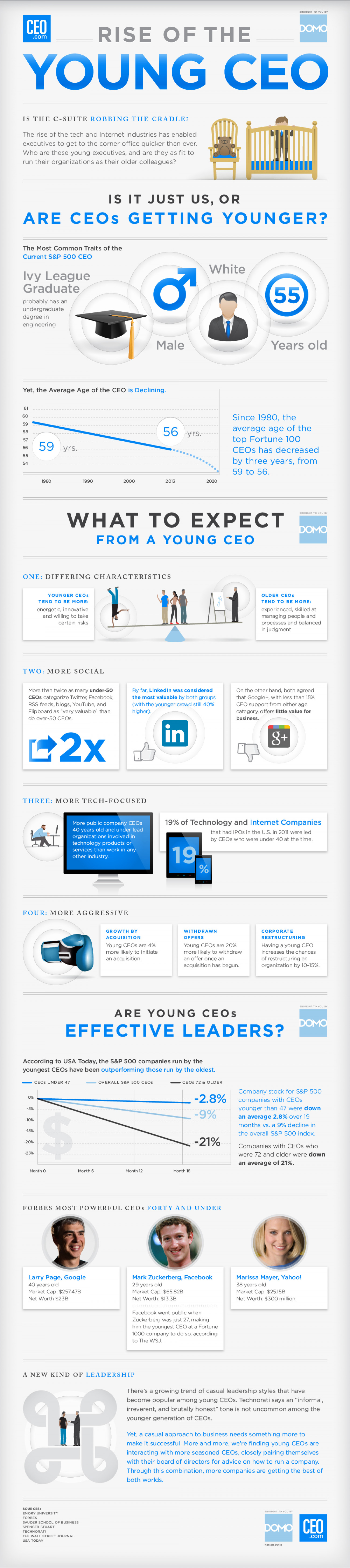 Rise Of The Young CEO Infographic