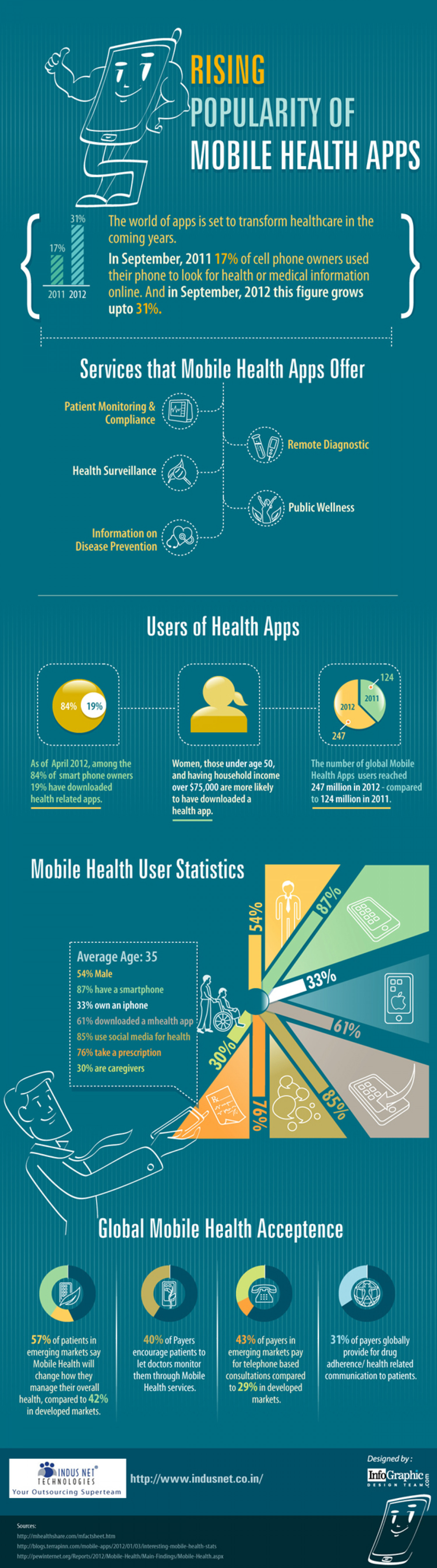 Rising Popularity of Mobile Health Apps Infographic