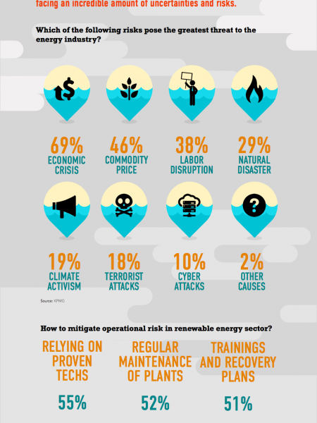 Energy Risk Infographic