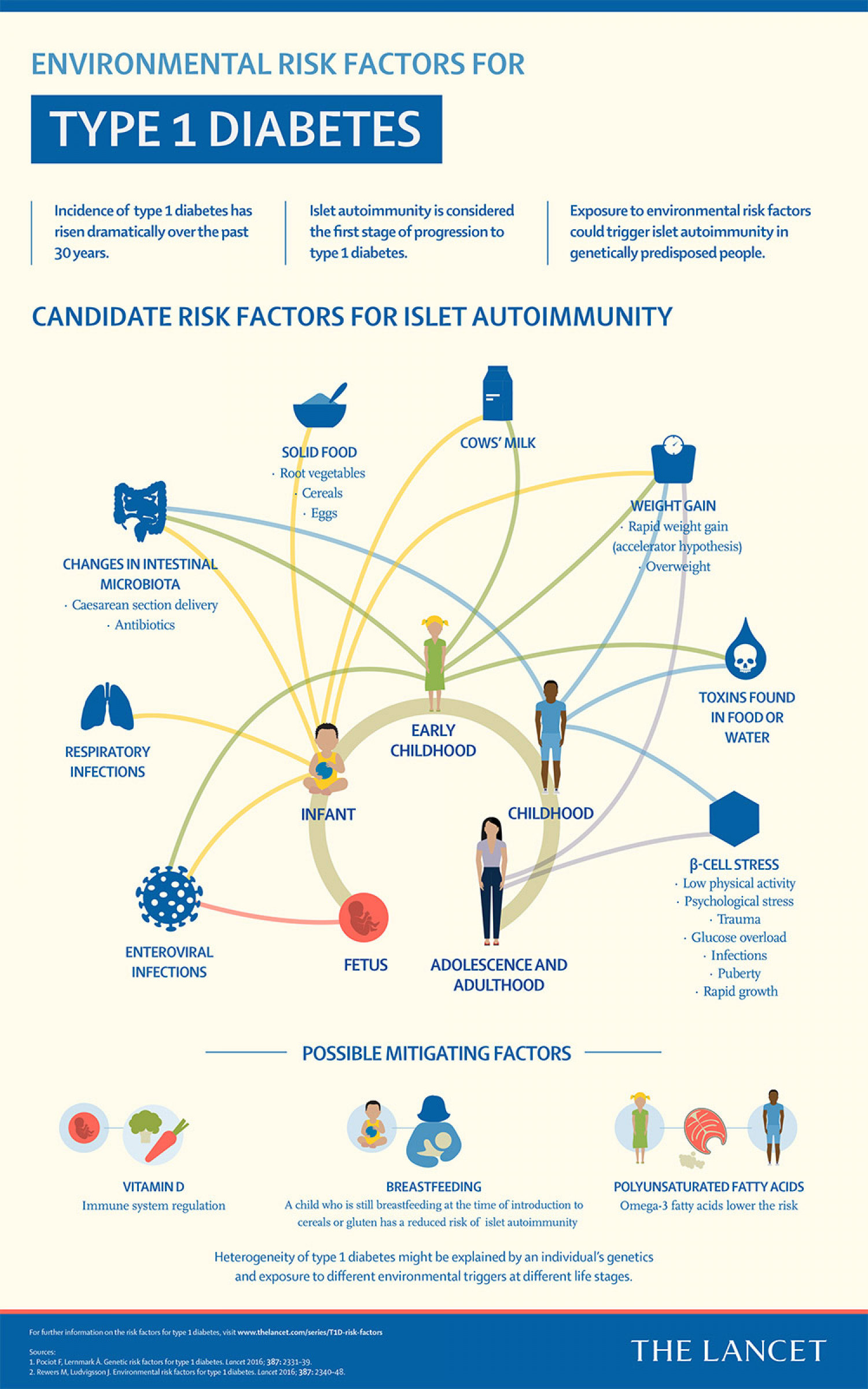 Risk factors for type 1 diabetes Infographic
