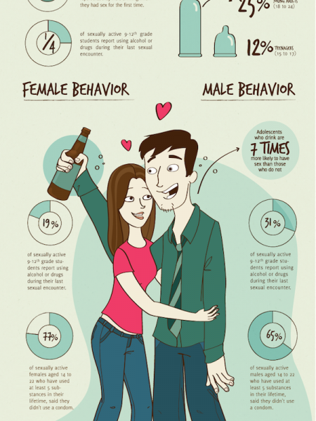 Risks of Drinking and Sex  Infographic