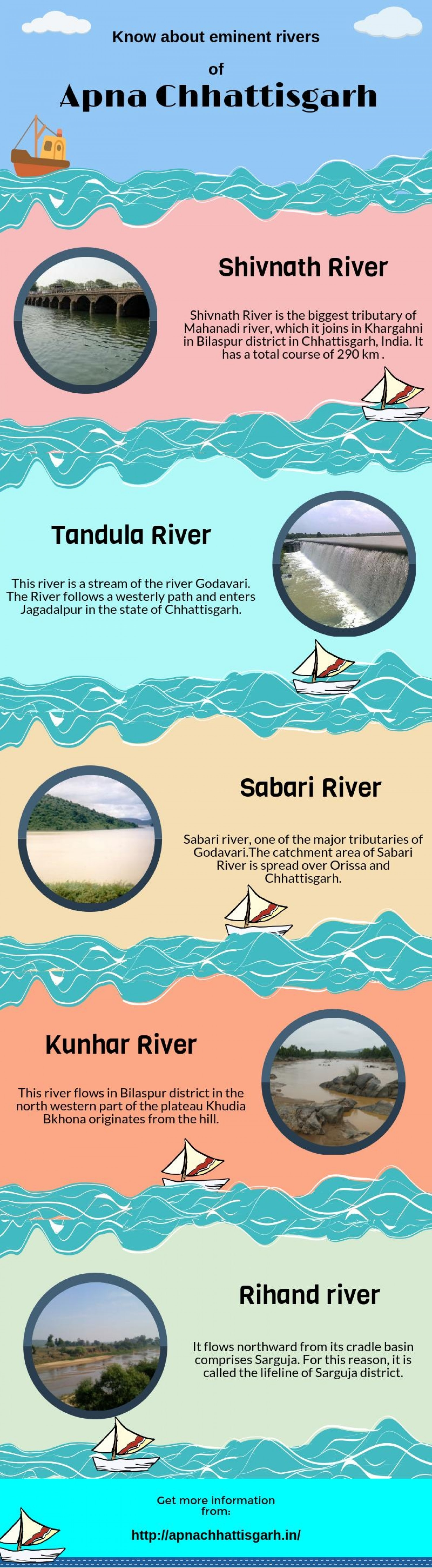 Rivers of Apna Chhattisgarh Infographic