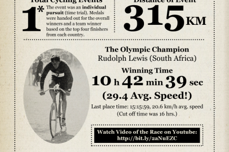 Road Cycling's Triumphant Return to the Games Infographic