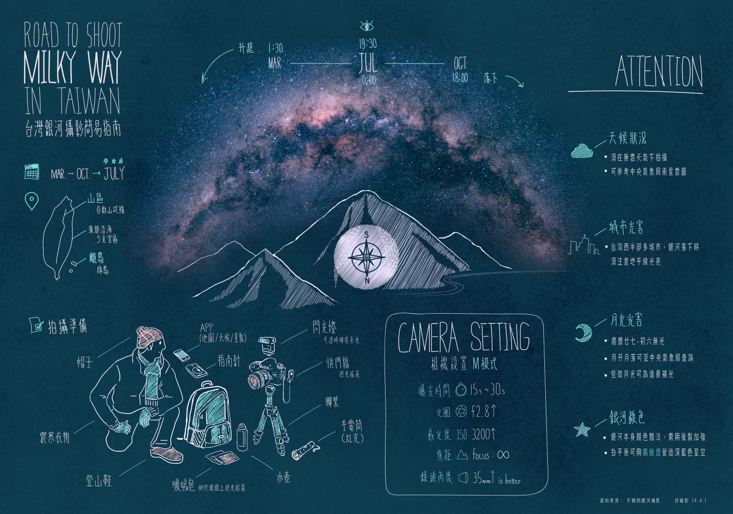 Road to Shoot Milky Way (in Taiwan) Infographic
