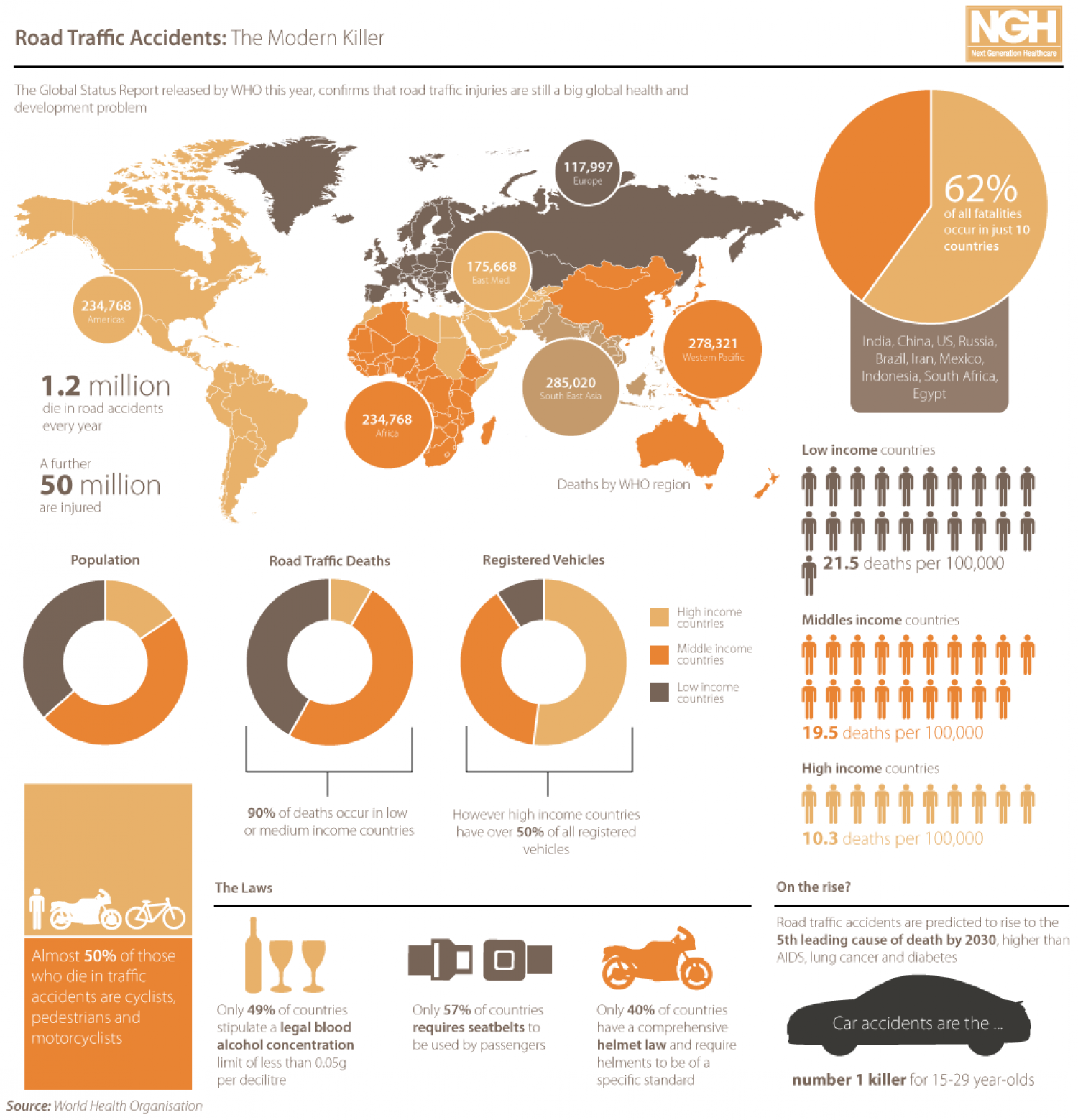 Road Traffic Accidents Infographic | Visual.ly