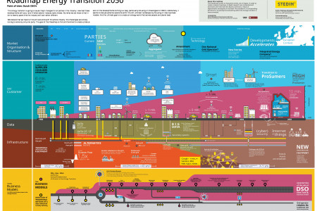 Roadmap Energy Transition Infographic