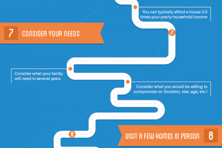 Roadmap to Buying a Home  Infographic
