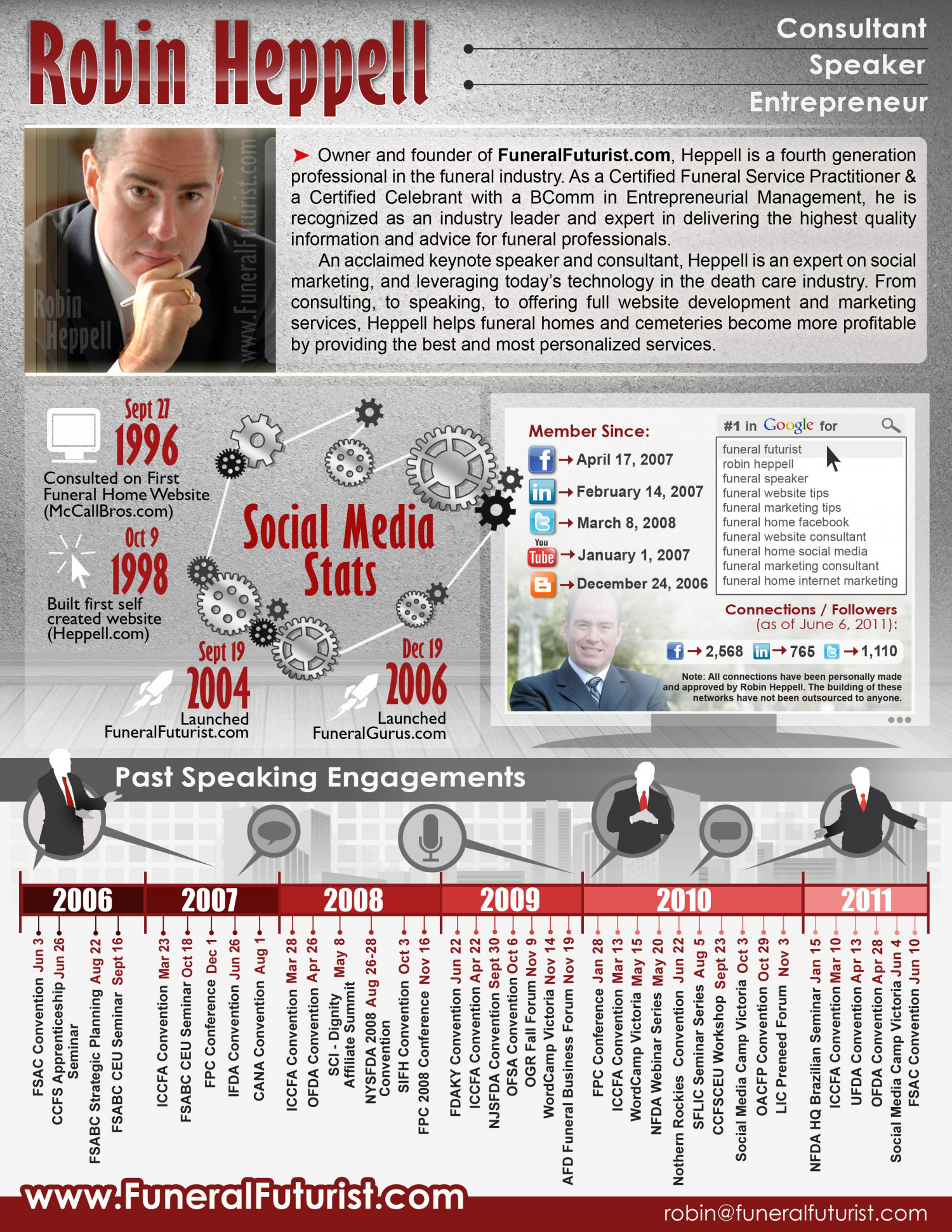Robin Heppell - Funeral Industry Online Marketing Consultant  Infographic