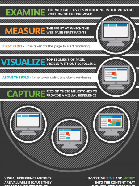 A New View on User Experience Infographic