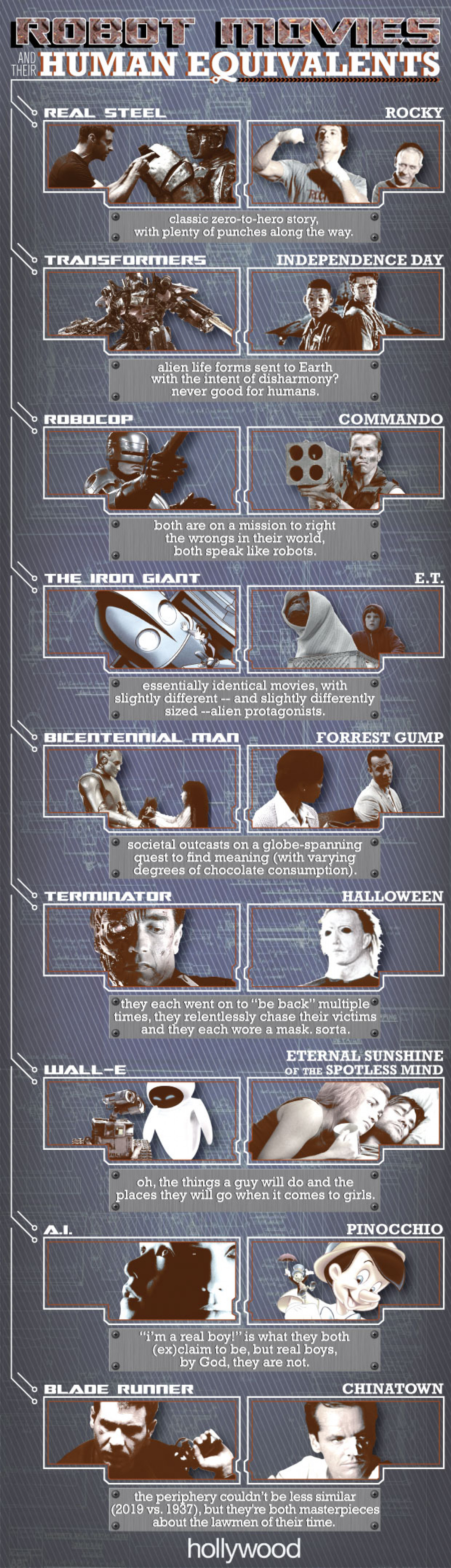 Robot Movies and Their Human Equivalents Infographic