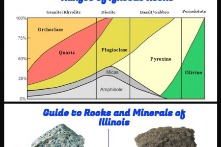 Rocks and Minerals - Naturally Occurring Chemical Compounds Infographic