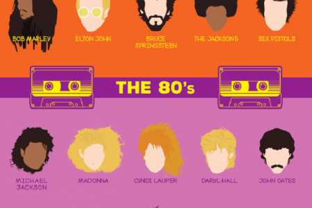 Rockstar Hairstyles Through the Decades Infographic
