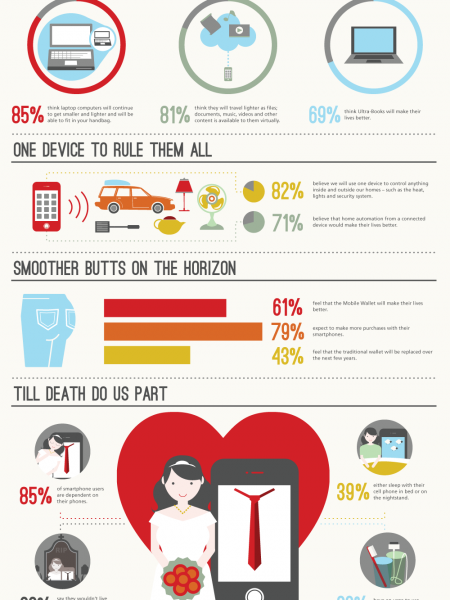 Rogers Reveals Top Technology Trends Infographic