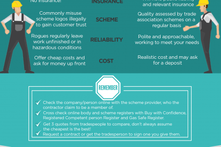 Rogue Traders vs Registered Tradespeople Infographic