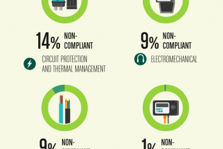 RoHS Transitioning to RoHS2: Compliance, Exemptions & Impact in the Electronics Industry	 Infographic