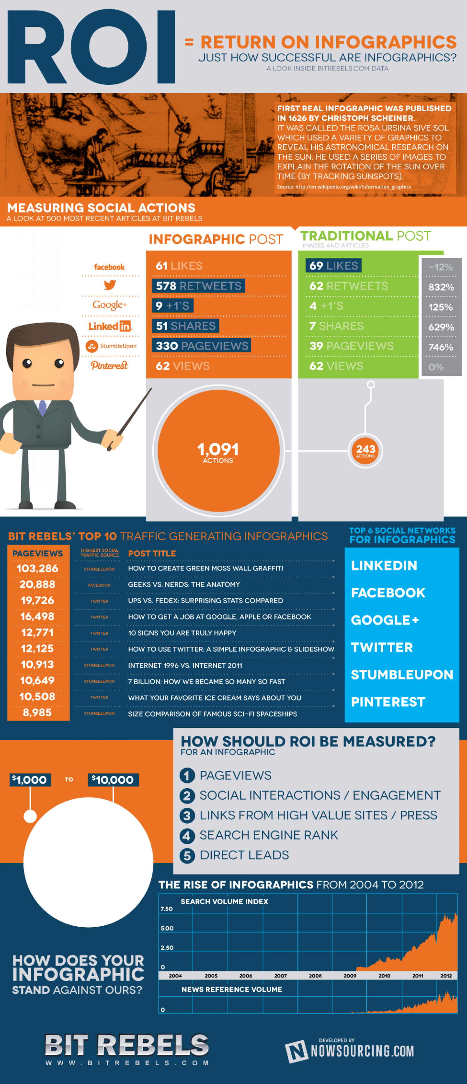 ROI - Return On Infographics Infographic