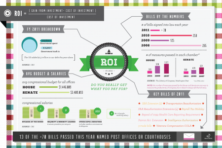 ROI: Are You Getting Your Money's Worth from Congress? Infographic