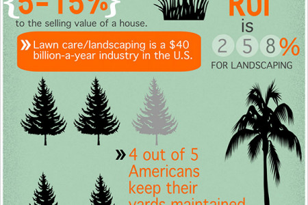 ROI of Landscaping  Infographic
