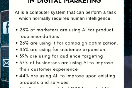 Role of Artificial Intelligence in Digital Marketing Infographic