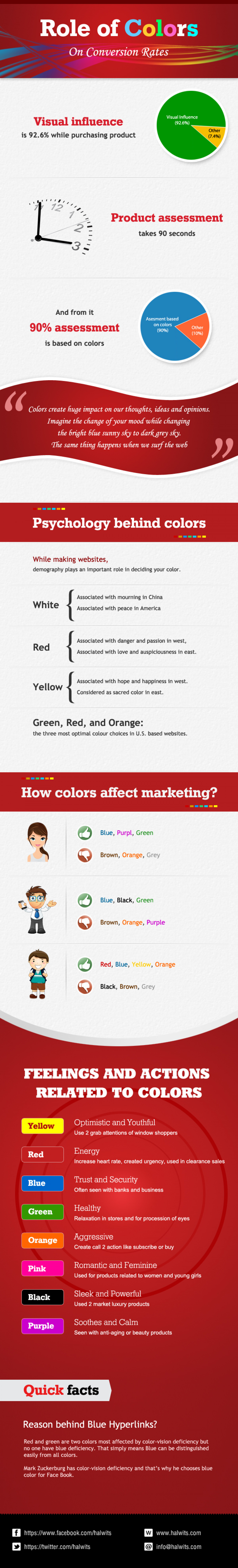 Role of colors on conversion rates Infographic