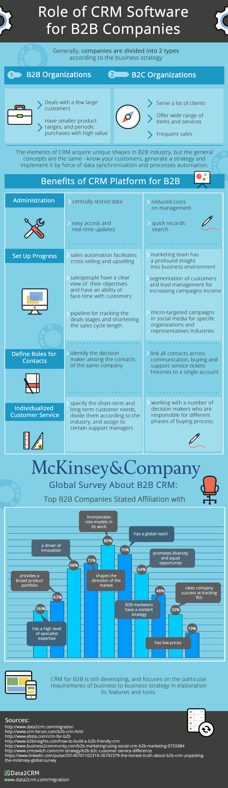 the role of customer relationship management Customer relationship management's primary roles of sales  share what is crm - a holistic approach to customer relationship management infographic on your site.