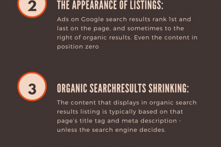 Role of PPC in SEO Infographic