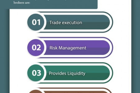 Role of Stock Broker Infographic