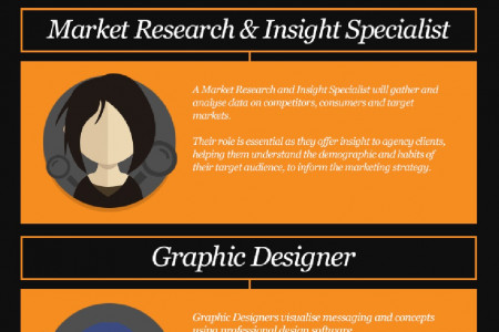 Roles & Responsibilities Within a Strategic Marketing Agency Infographic