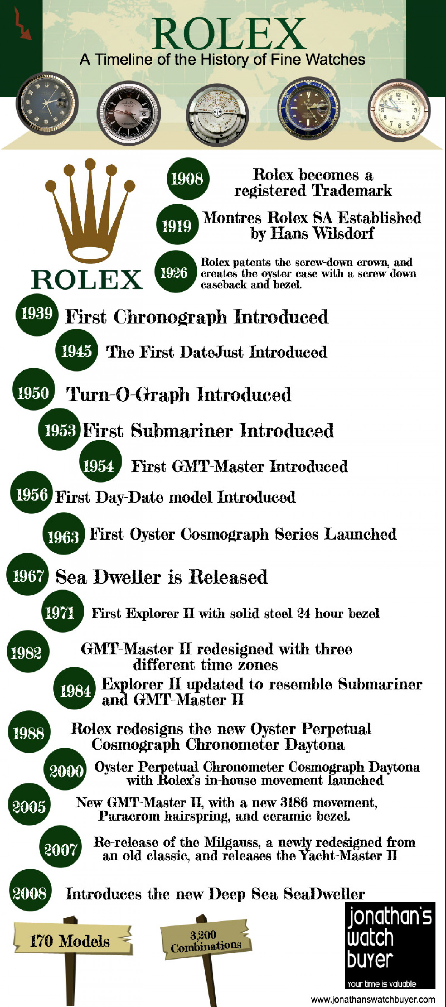 Rolex - A Timeline of Fine Watches Infographic