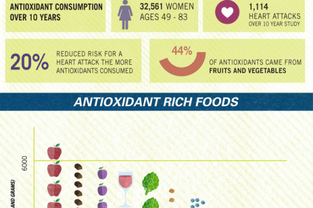 Roll Over Blueberry: A Guide To Antioxidant Rich Foods Infographic