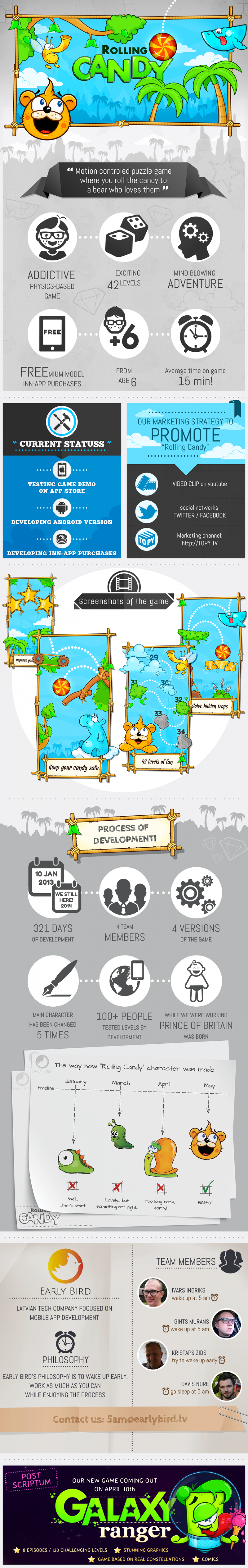 Rolling Candy game  development Infographic